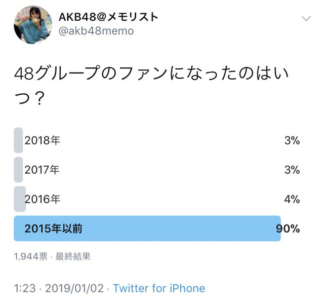 「AKB48グループのファンになったのはいつ?」 衝撃のアンケート結果http://rosie.2ch.net/test/read.cgi/akb/1546486819/