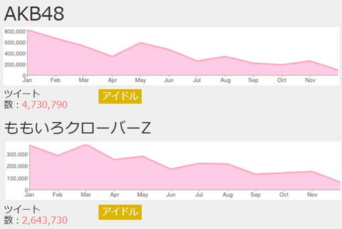 AKB48ももクロの年間ツイート数