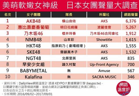 台湾人が好きな女性アイドル1位AKB 2位 恵比寿マスカッツ 3位 乃木坂46 8位モー娘 9位BABYMETALhttps://rosie.2ch.net/test/read.cgi/akb/1507612642/