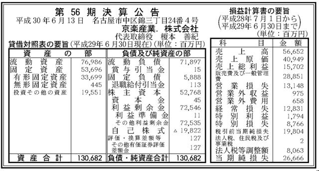 AKB48親会社の赤字額が2年連続で200億超え 【京楽産業】http://rosie.2ch.net/test/read.cgi/akb/1530674735/