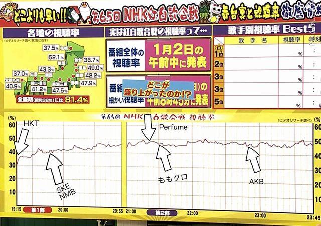 NHK紅白2014毎分視聴率