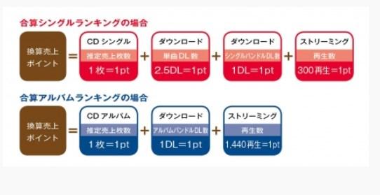 オリコンが12月19日から合算ランキング開始、集計方法の詳細を発表 【CD売上+ダウンロード+再生数】http://hayabusa9.2ch.net/test/read.cgi/mnewsplus/1545050381/