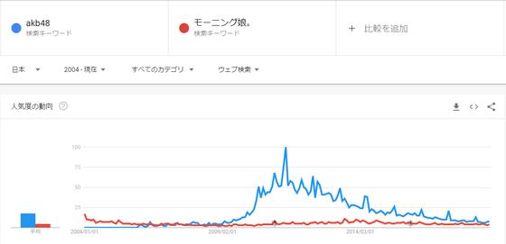 スポニチ「今後AKB48グループのマイナー化は避けられない」 デイリー「小栗有以などのエース候補が奮起する必要がある」http://rosie.2ch.net/test/read.cgi/akb/1544919577/