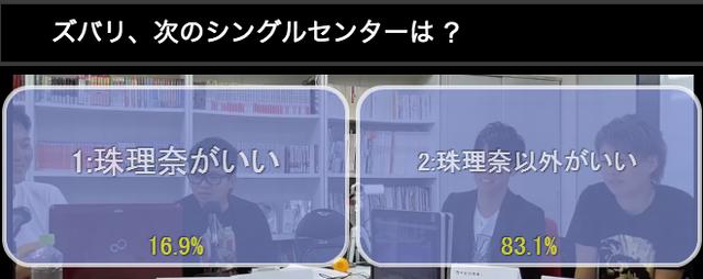 「次のSKE48センターは誰が良い?」 珠理奈以外がいい 83.1%