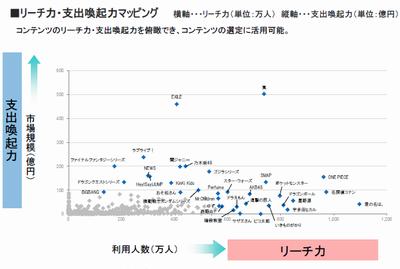 乃木坂46が「支出喚起力」で第4位にランクイン 199億円でAKBの2倍以上にhttp://rosie.2ch.net/test/read.cgi/akb/1499298909/
