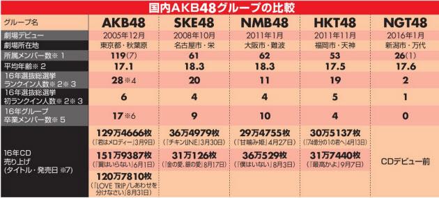 日経エンタ「SKEは2番手の層が薄い」http://shiba.2ch.net/test/read.cgi/akb/1481675775/