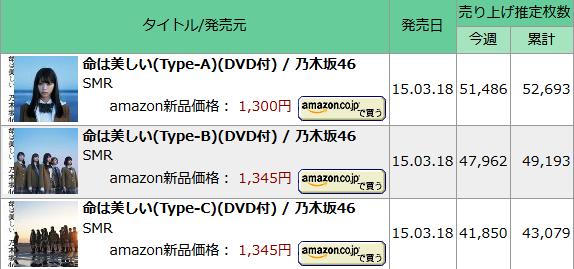 サウンドスキャン乃木坂15万枚
