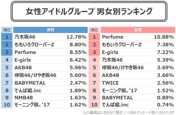 【LINE 57万人調査】 好きなアイドル 1位 Perfume 2位 乃木坂46 3位 ももクロ 4位 E-girls 5位 AKB48 6位 欅坂46 ファンの年齢層も判明https://rosie.2ch.net/test/read.cgi/akb/1504517058/