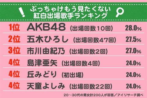 「もう見たくない紅白出場歌手」でAKB48が堂々の1位 (20~30代男女200人調査)https://rosie.2ch.net/test/read.cgi/akb/1514555785/