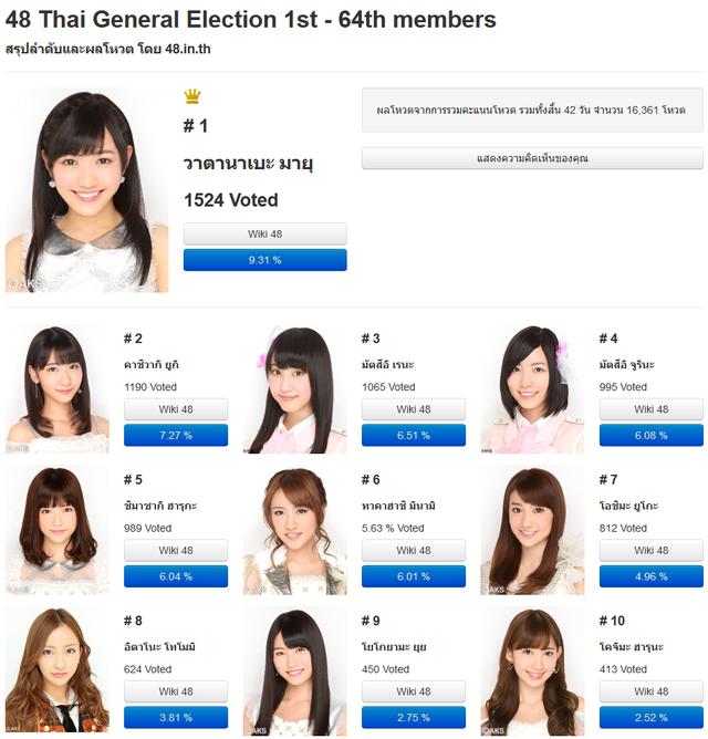AKB48タイ総選挙2013