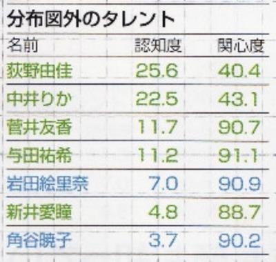 2019年2月タレントパワーランキング ももクロ百田夏菜子が3位、欅坂平手が4位に上昇【女性アイドル個人部門】http://rosie.5ch.net/test/read.cgi/akb/1559375265/