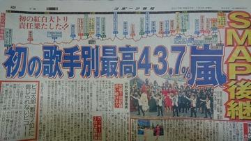 NHK紅白2016歌手別視聴率(関東地区) AKB39.6% 乃木坂38.4% 欅坂34.6%http://shiba.2ch.net/test/read.cgi/akb/1483560117/