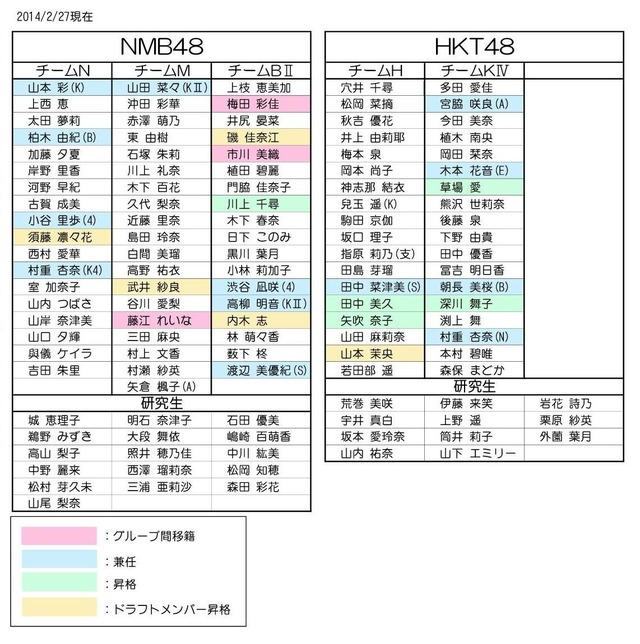 AKB48大組閣2014B