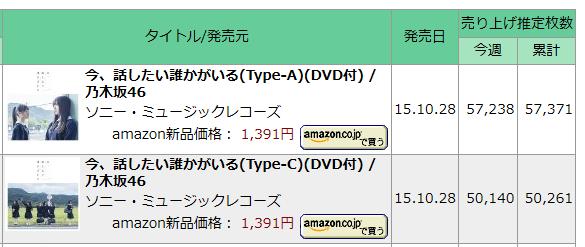 乃木坂46http://mastiff.2ch.net/test/read.cgi/akb/1446629277/