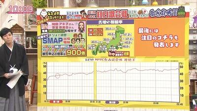 NHK紅白2016歌手別視聴率http://hanabi.2ch.net/test/read.cgi/morningcoffee/1483493274/