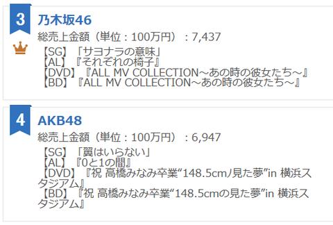 2016年アーティスト別売上で乃木坂46がAKBを上回るhttp://hayabusa8.2ch.net/test/read.cgi/mnewsplus/1482538846/