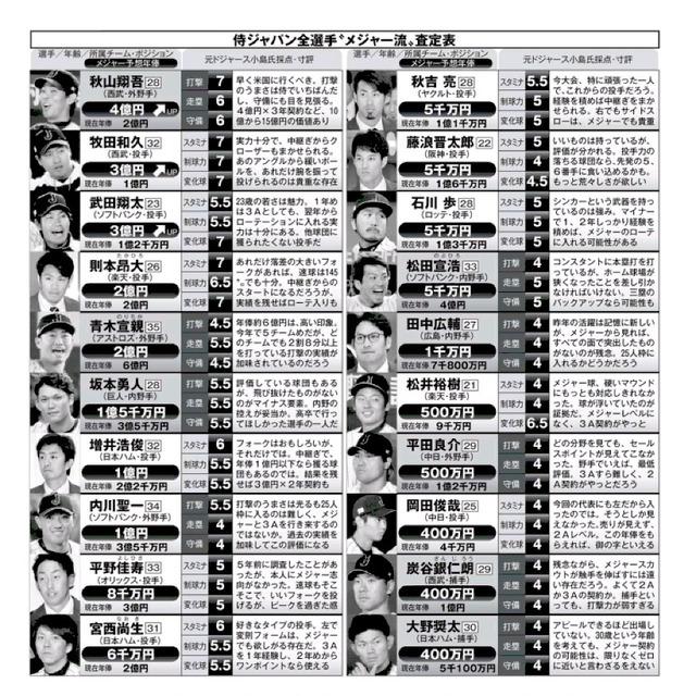 元メジャースカウト「松井裕樹、平田は年俸500万。岡田、炭谷、大野は400万」