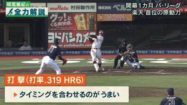 茂木栄五郎 22試合 打率.319 6本 16打点 OPS1.019