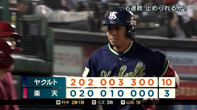 山田哲人 .334 19本 48点 出塁率.448 ops1.122 盗塁15