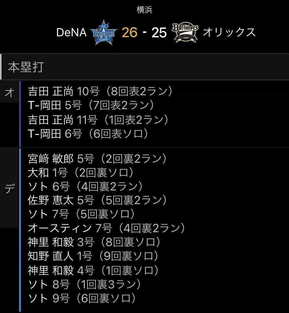 横浜-オリックス戦、3試合で76安打51得点wwwwwwwwww