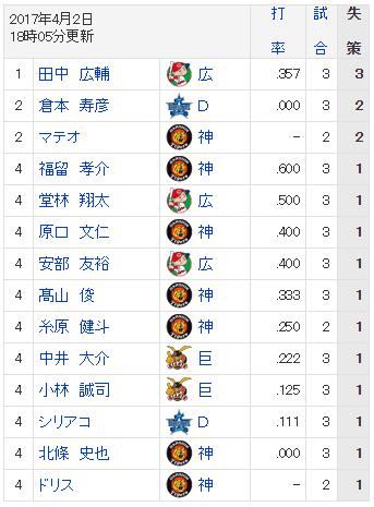 【悲報】 阪神のレギュラーでエラー記録してない選手、梅野・鳥谷・糸井のみ