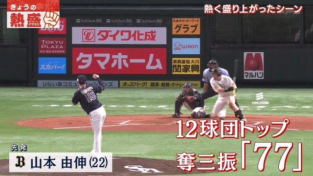 【朗報】 山本由伸さん奪三振数ランキングで圧倒的1位になる
