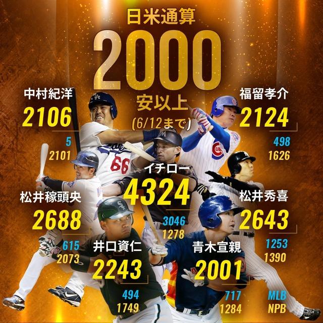 【悲報】 中村紀洋さん、MLB公式に晒される