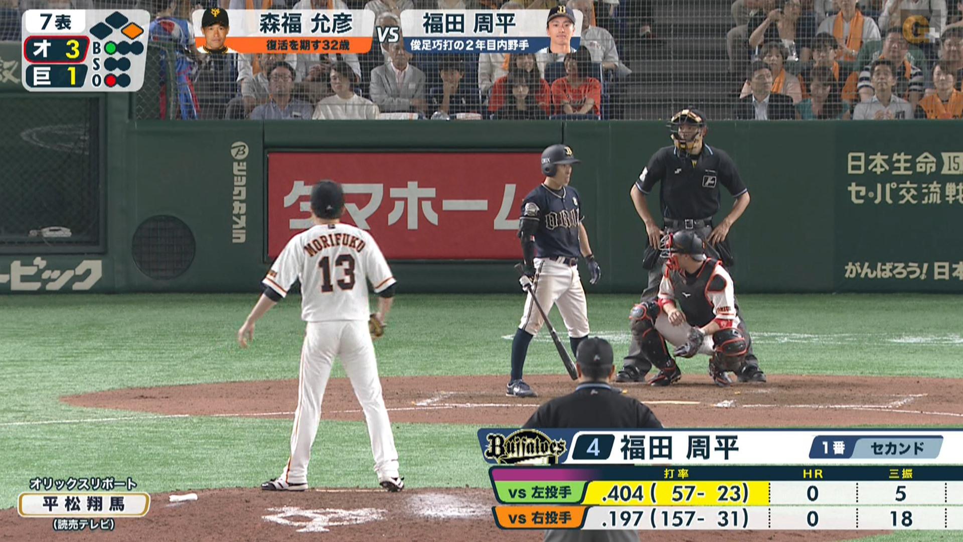 原監督、左投手の方が得意な打者に森福をワンポイント起用