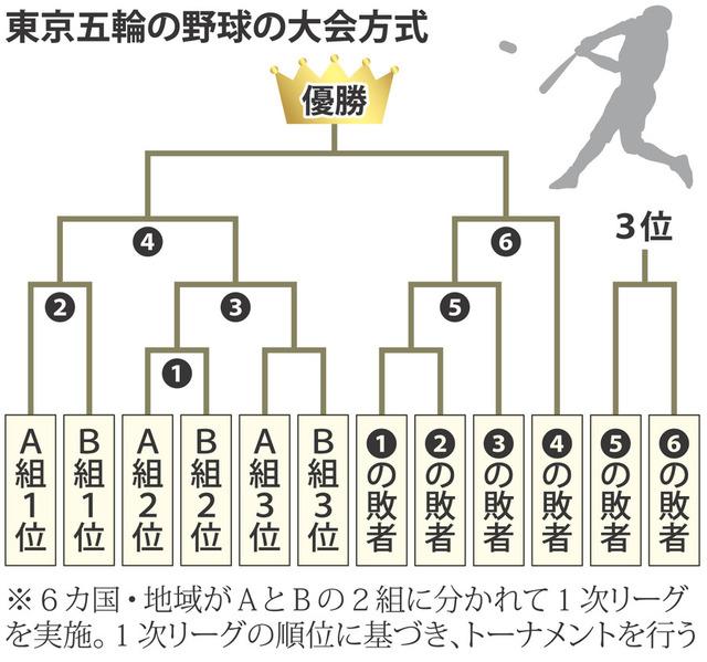 東京五輪 野球の大会方式が決定 1次リーグから4勝3敗でも金メダルの可能性