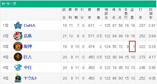【悲報】 阪神タイガース、年間8盗塁ペース