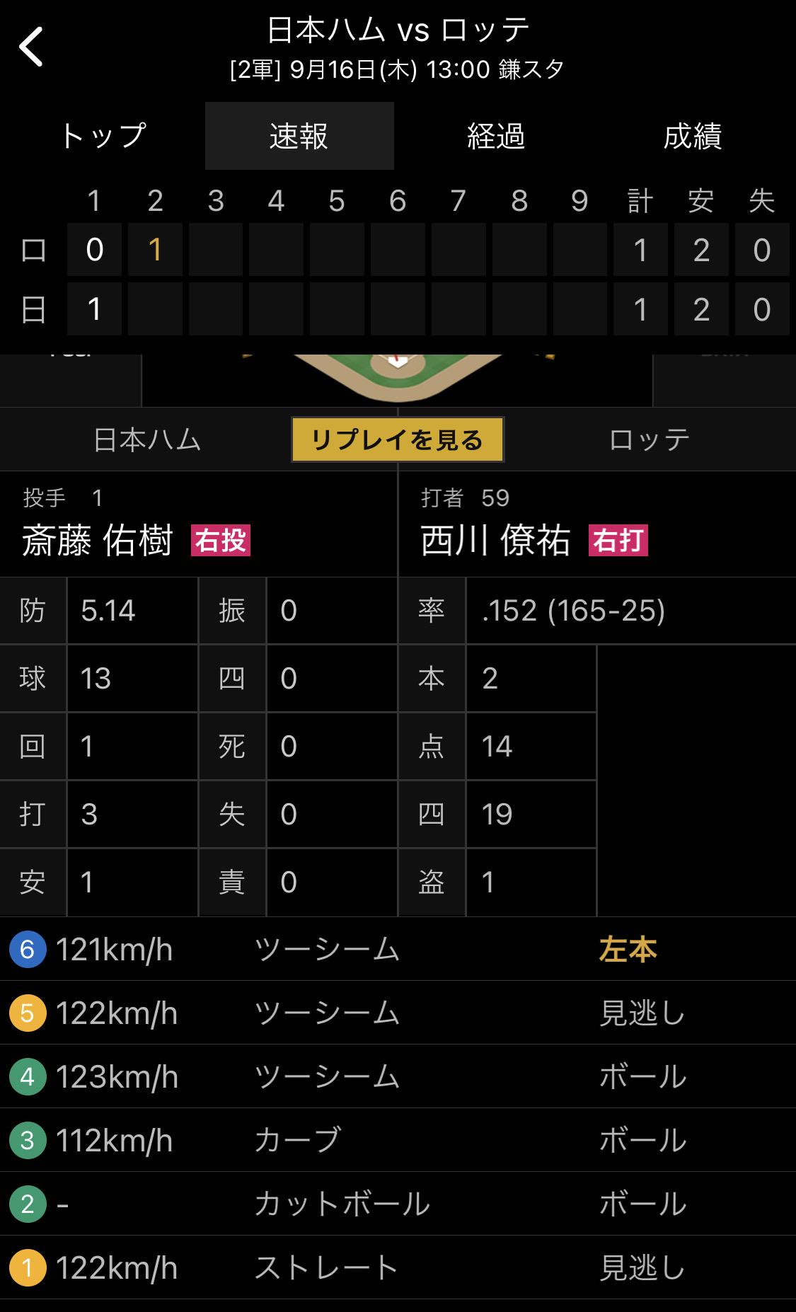【悲報】 斎藤佑樹、ストレート122km