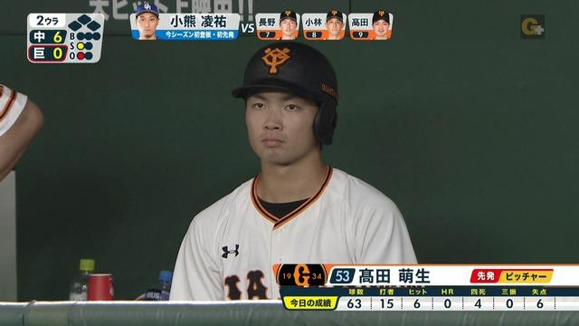 巨人・高田萌生(20) 2軍成績 11勝2敗 防御率2.69