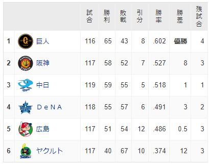 【悲報】セリーグ、横浜と広島が残り試合全勝するととんでもないことになる