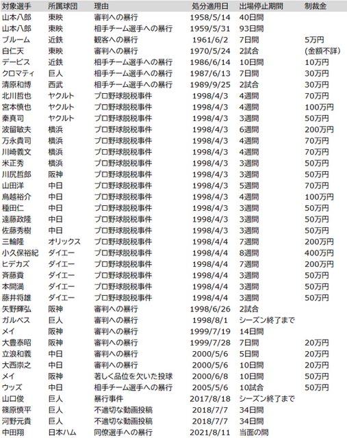 中田翔さん、謹慎期間は言うほど短くなかった