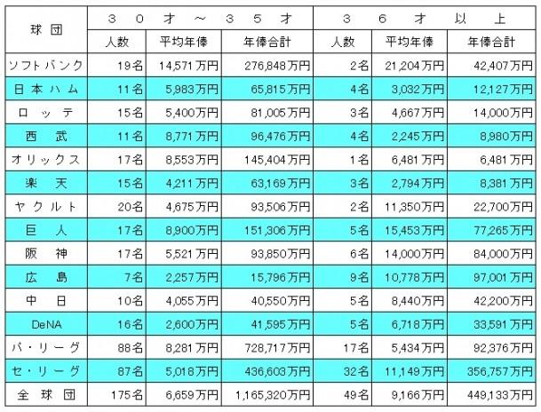 【悲報】 オリックス・小谷野、選手会に正確な年俸をばらされるwwww