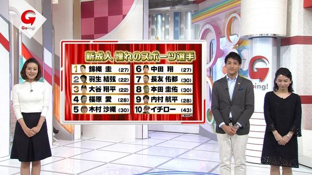 新成人が憧れるスポーツ選手 6位中田翔
