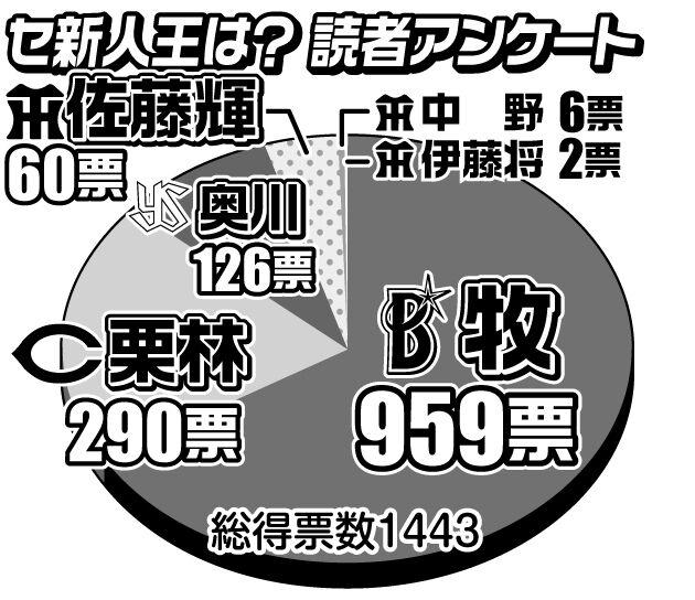 「セ新人王は誰?」 DeNA牧秀悟が過半数… スポーツ報知アンケート
