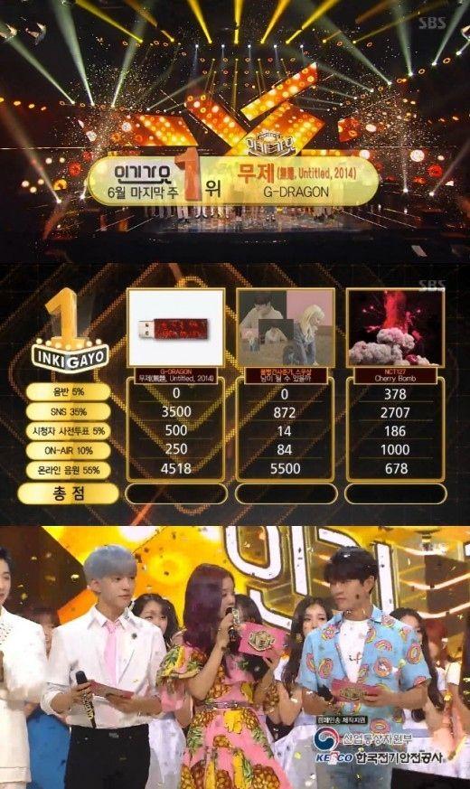 【BIGBANG NEWS】BIGBANGのG-DRAGON「人気歌謡」で1位を獲得!MONSTA X、BLACKPINKらがカムバック