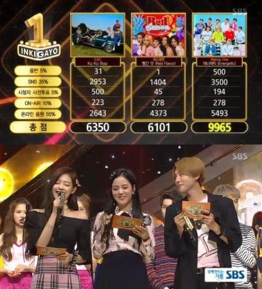 【BIGBANG NEWS】Wanna One「人気歌謡」で1位を獲得し5冠達成!BIGBANGのSOLのカムバックステージも