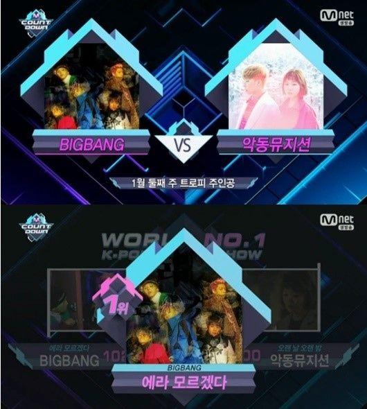 "【BIGBANG NEWS】BIGBANG、番組出演なしで「M COUNTDOWN」3週連続1位に""トリプルクラウン達成"""