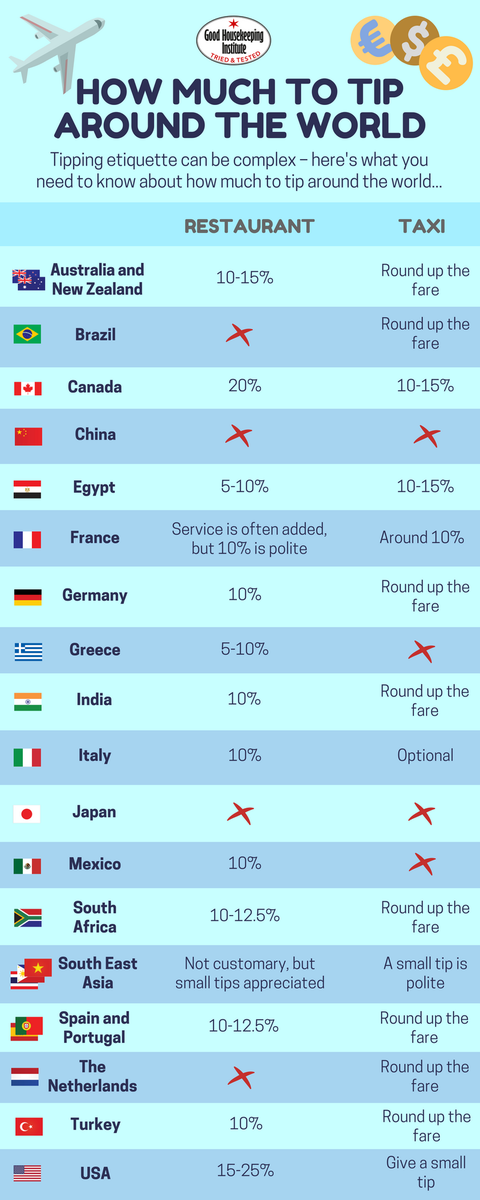 how_much_to_tip_worldwide_infographic