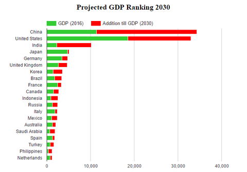 projected-gdp-nominal-ranking-2030