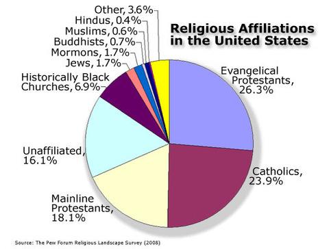 religionpiechart