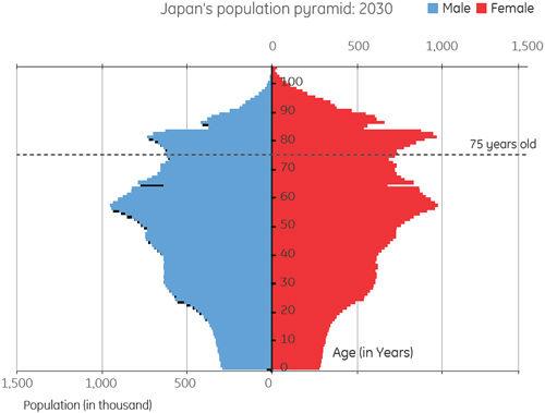 2050年に日本なんて国が存在しないのは確定的に明らかだけどお前ら日本州と日本省どっちがいい?