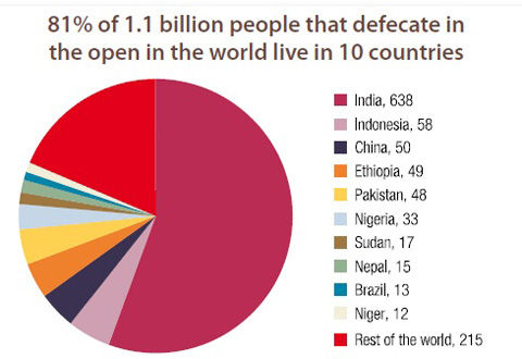 Open+Defecation+UNICEF