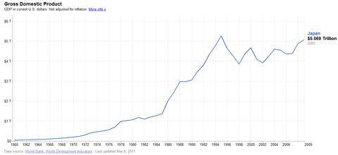 Japan-GDP-historic