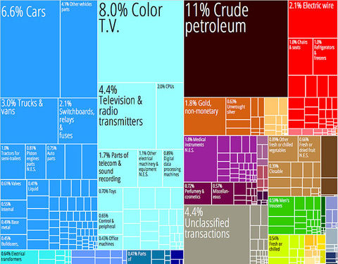 770px-Mexico_Product_Export_Treemap