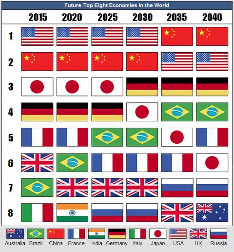 08-05-11-world-economies-2(1)