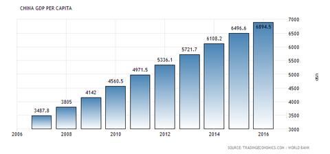 china-gdp-per-capita