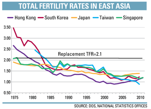 graph+of+fertility+rates
